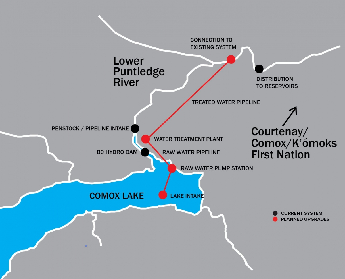 Proposed New System And Location Comox Valley Regional